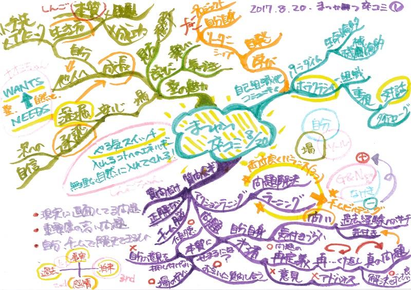 勉強会でのアウトラインマップ