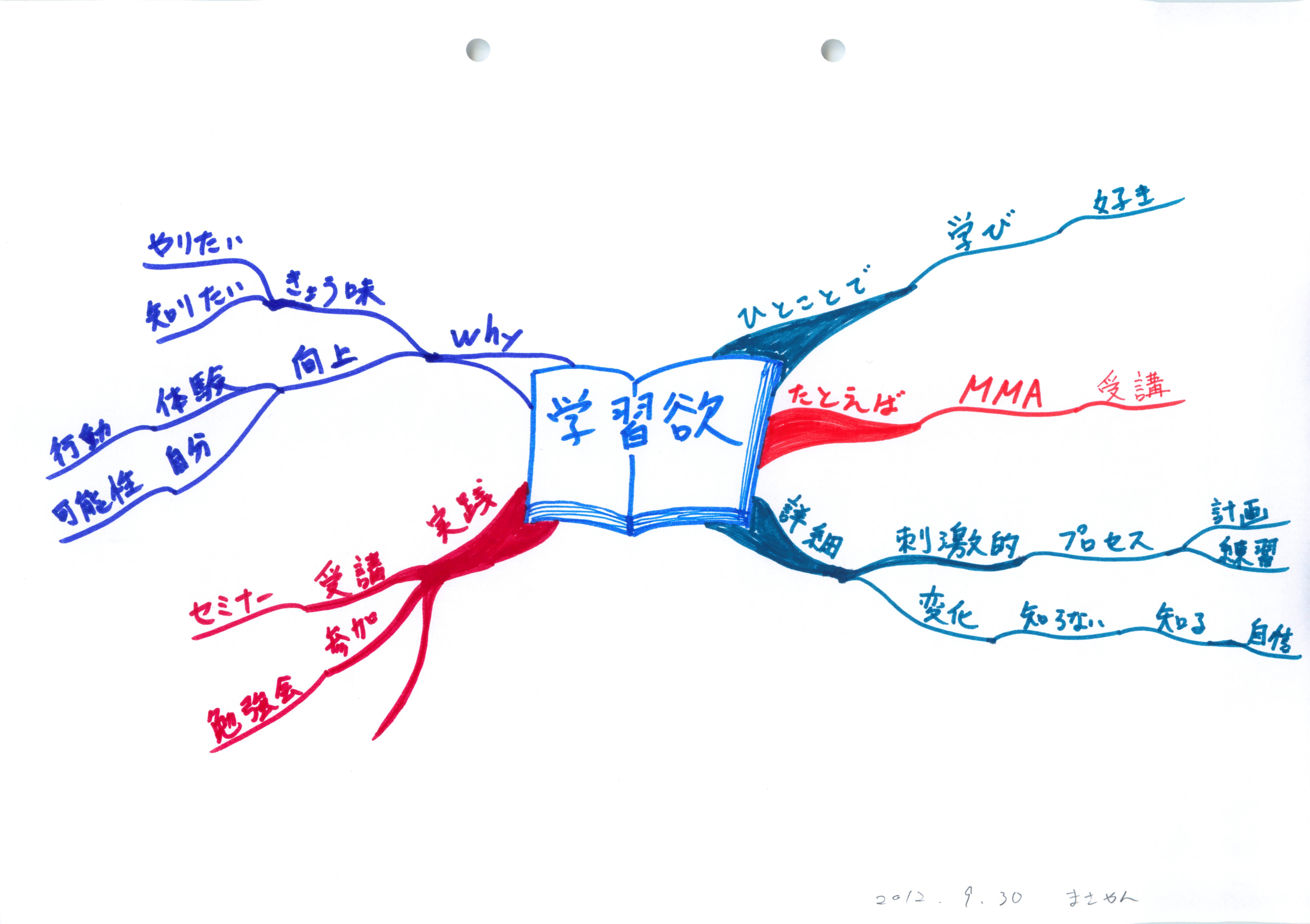 ストレングスファインダー:学習欲