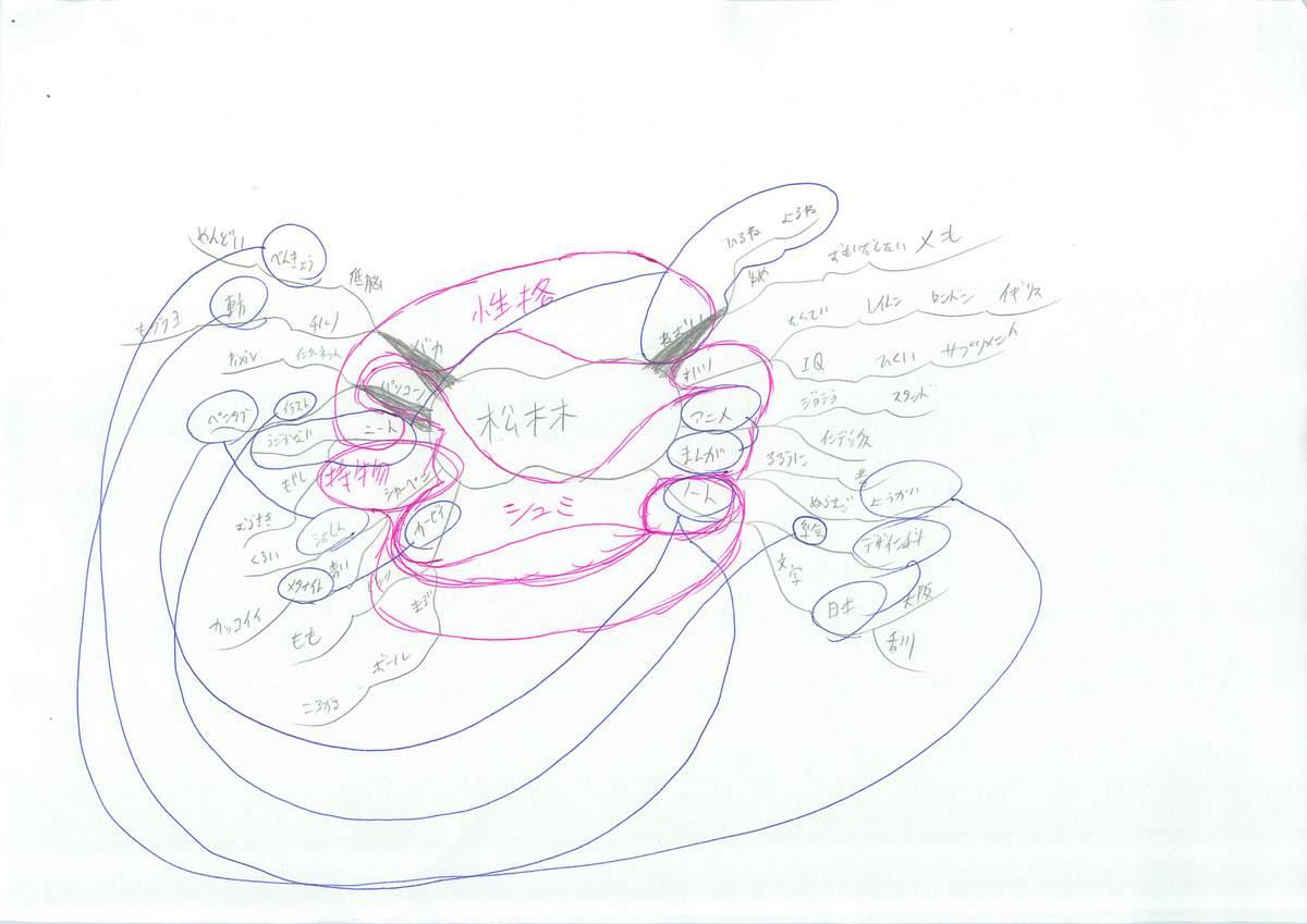 自己紹介のミニマインドマップ