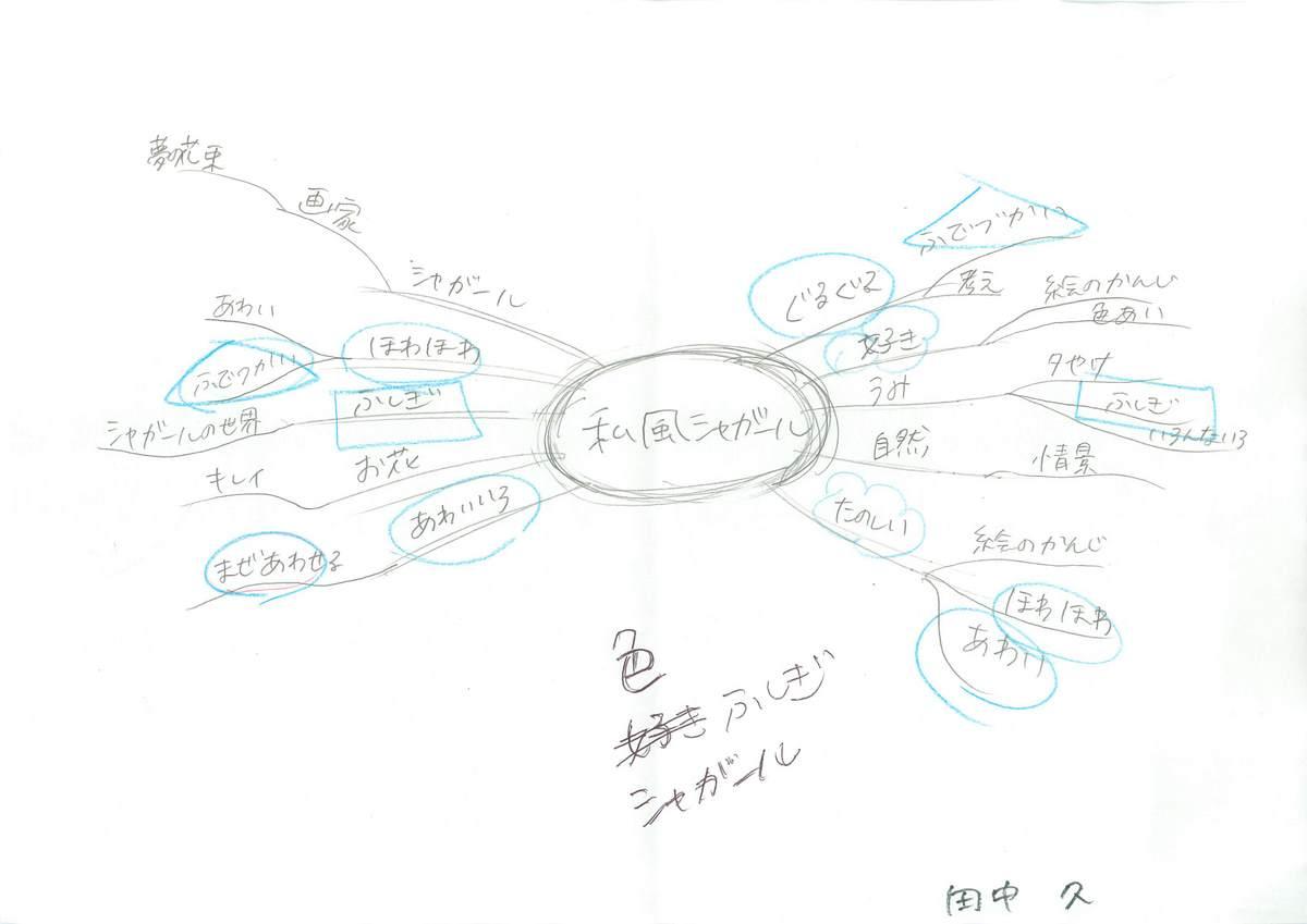「思い入れがある自分の作品や作家」のミニマインドマップ