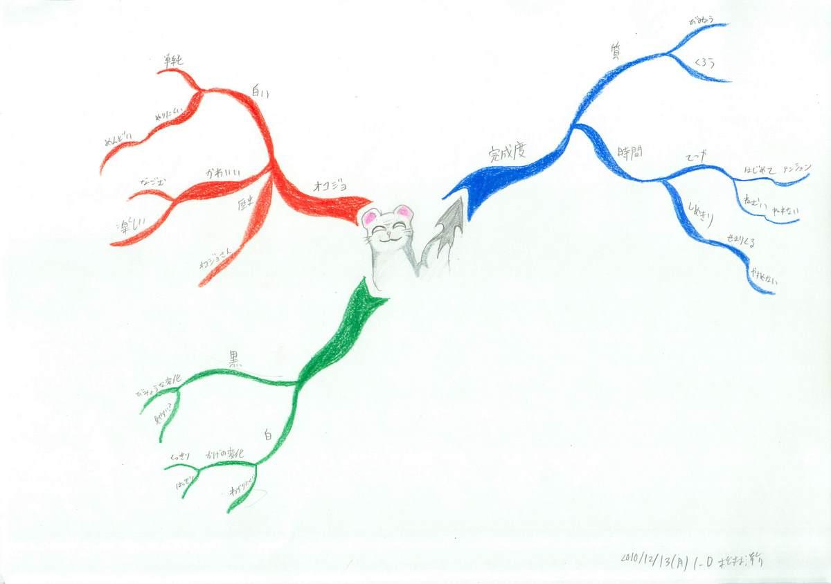 「思い入れがある自分の作品や作家」のフルマインドマップ