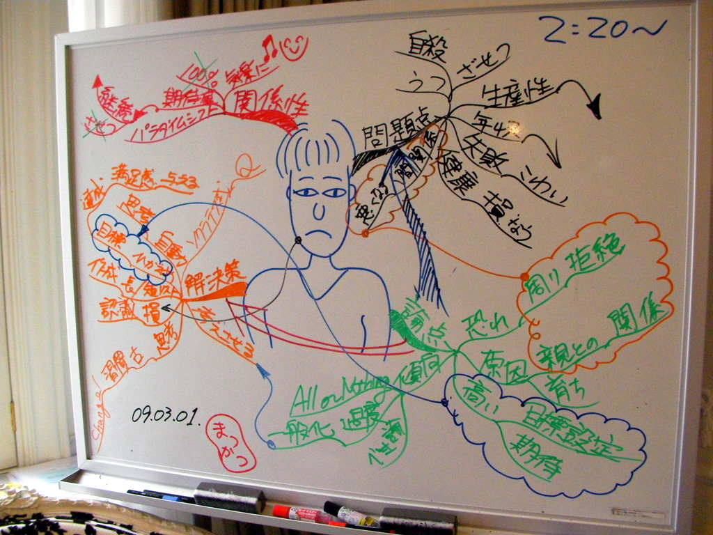 完全主義者についてのグループマインドマップ