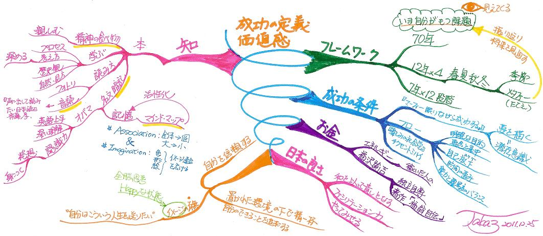 読書のまとめ(日本人の成功法則)