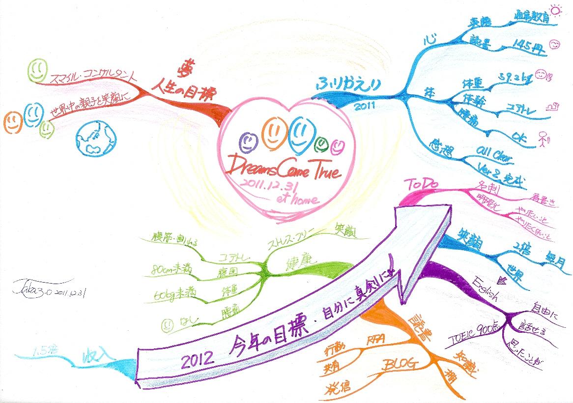 長期計画立案(2012年年間計画)のマインドマップ
