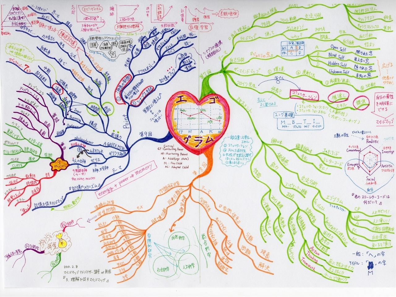 マインドマップアドバイザー講座 at 新宿 『3.理解を促すマインドマップ』