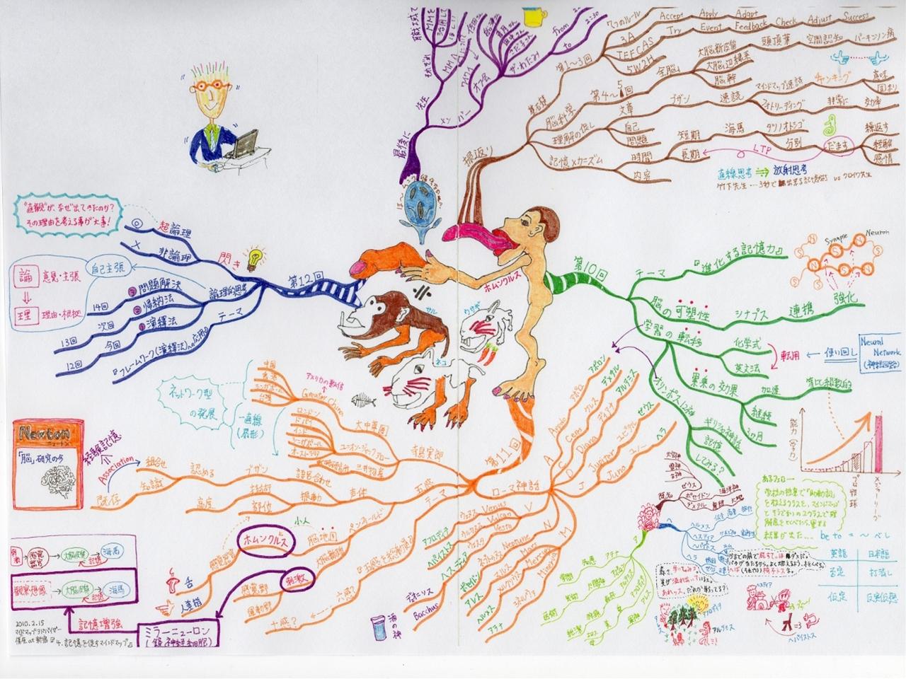 マインドマップアドバイザー講座 at 新宿 『4.記憶を促すマインドマップ』