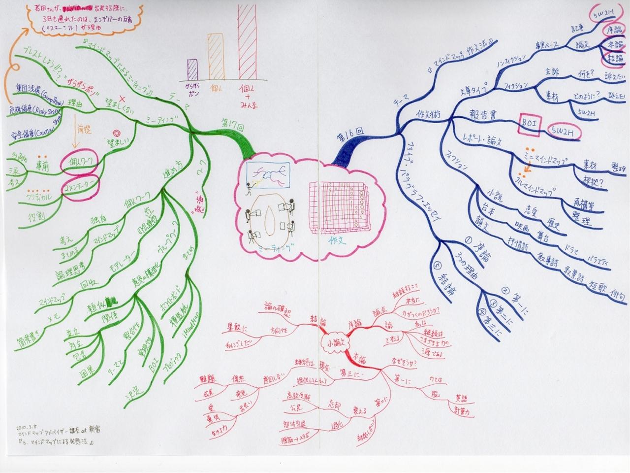 マインドマップアドバイザー講座 at 新宿 『6.マインドマップによる発想法』