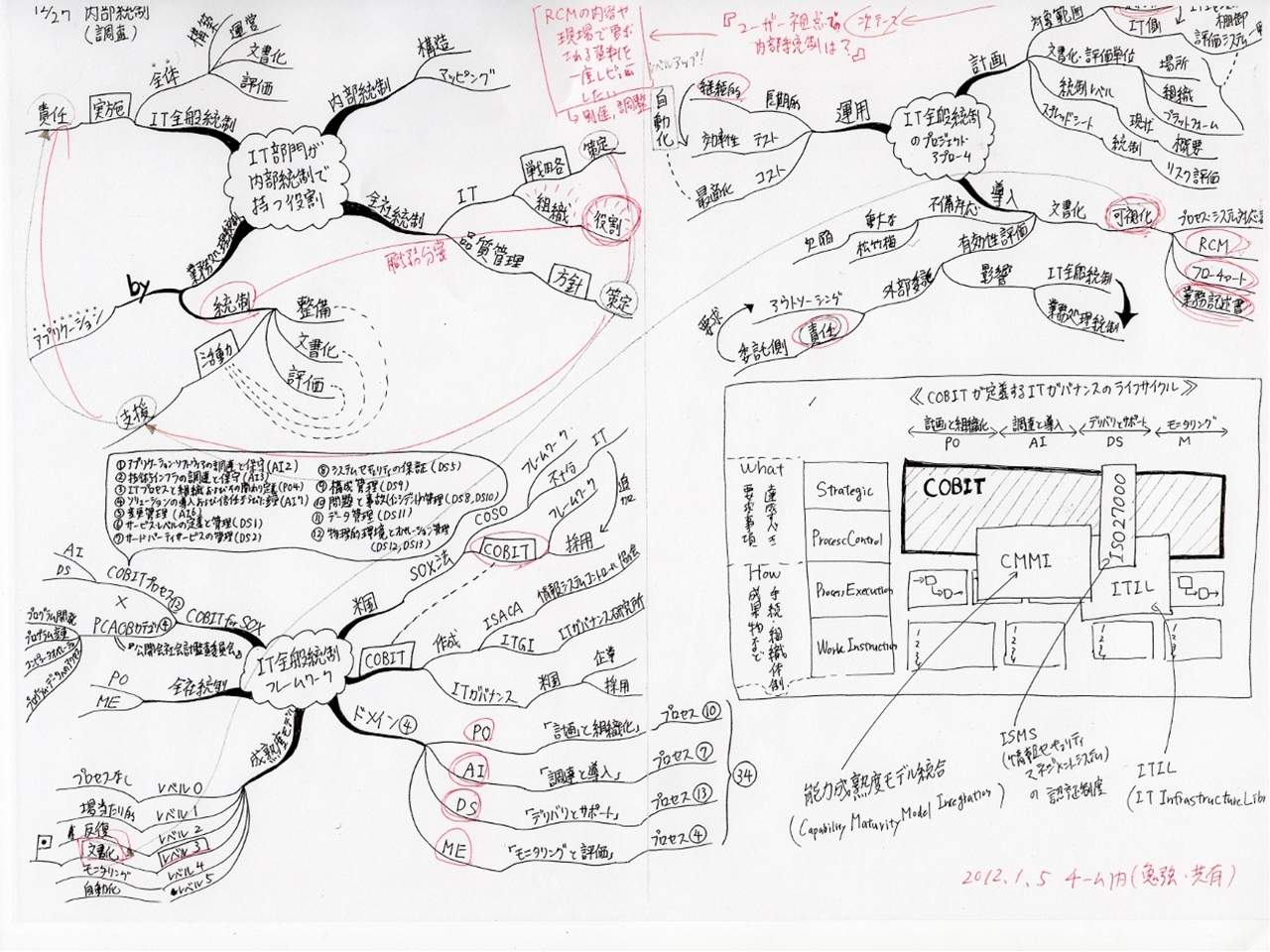 IT全般統制の説明のマインドマップ