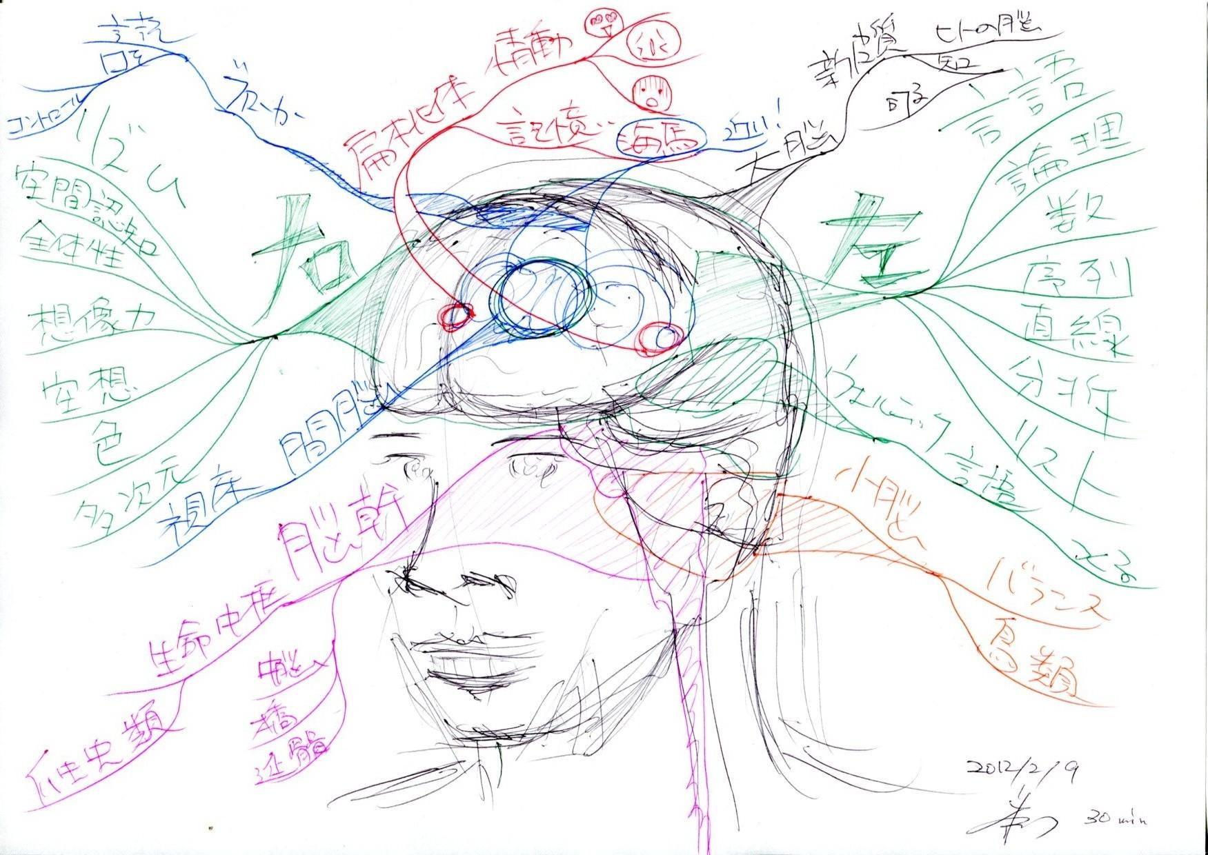 脳科学に基づく マインドマップ