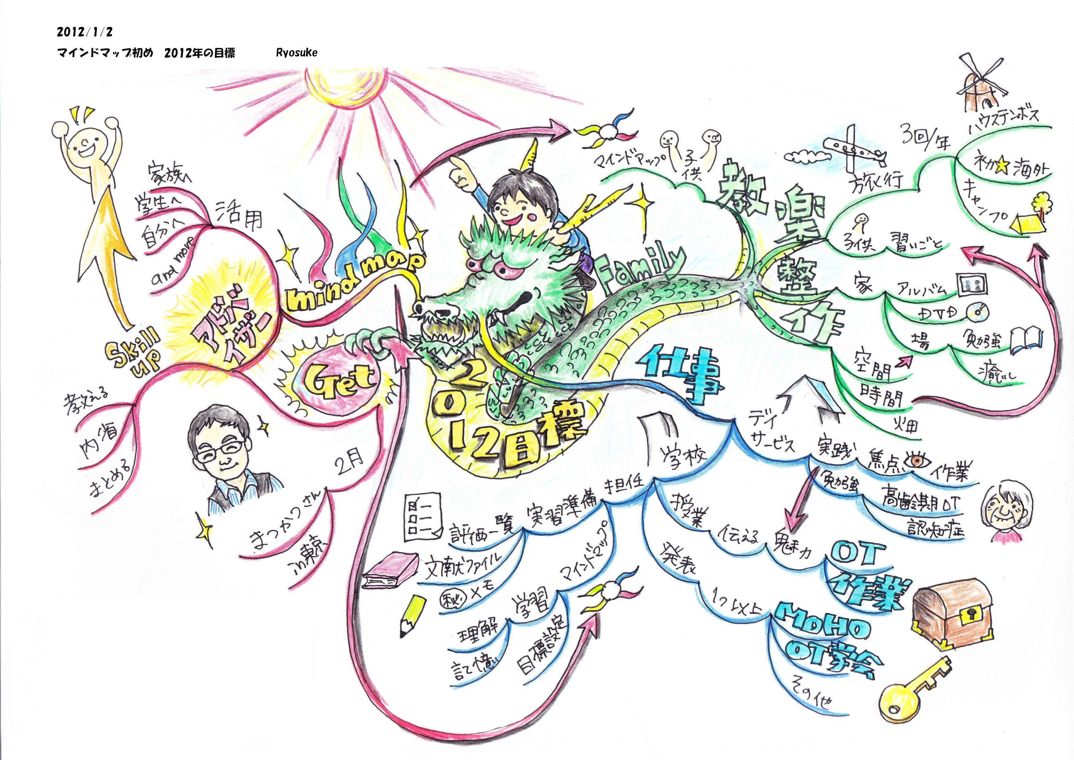 2012年マインドマップ染め(2012年の目標)