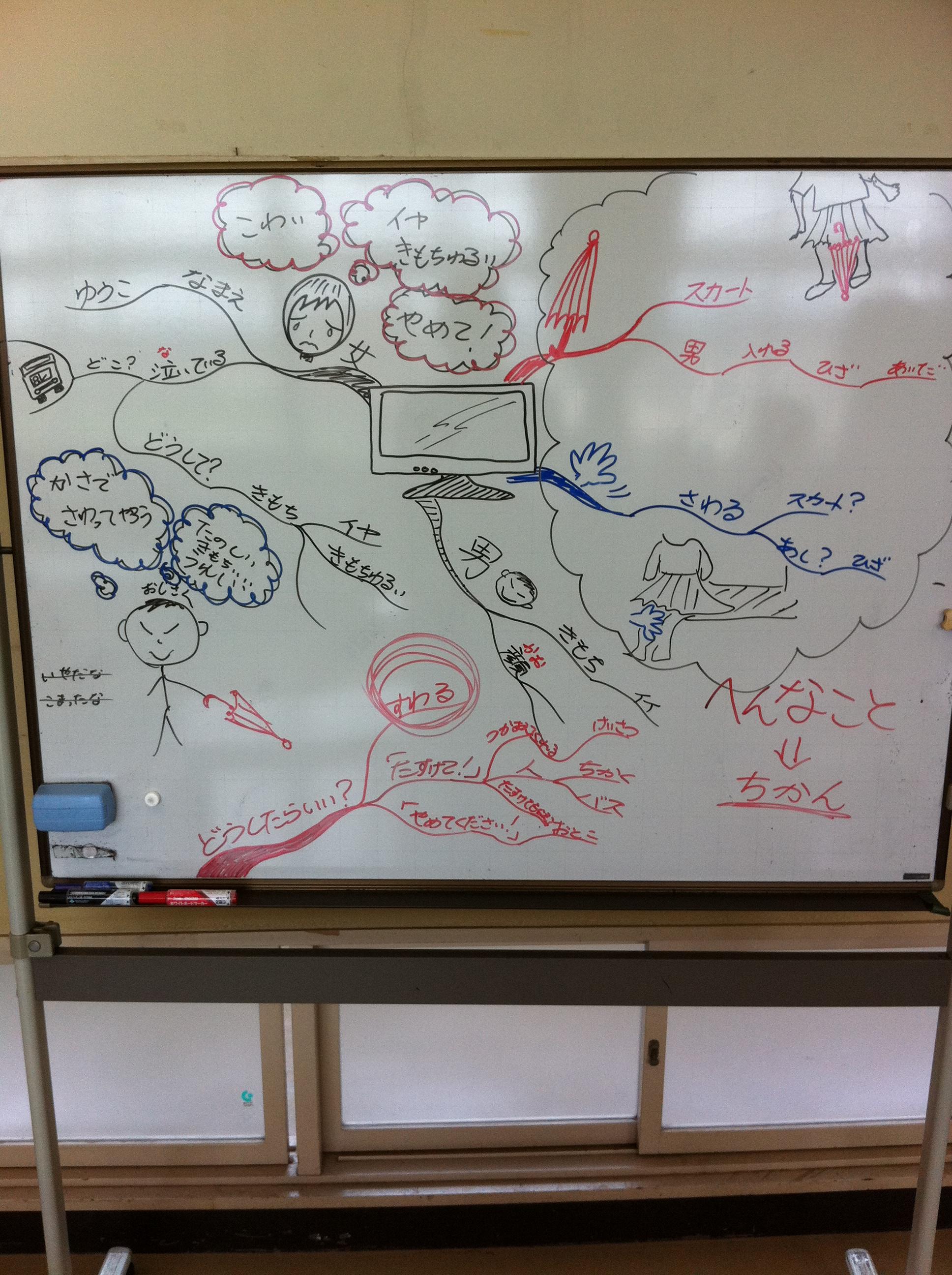 知的障害の生徒へのマインドマップ