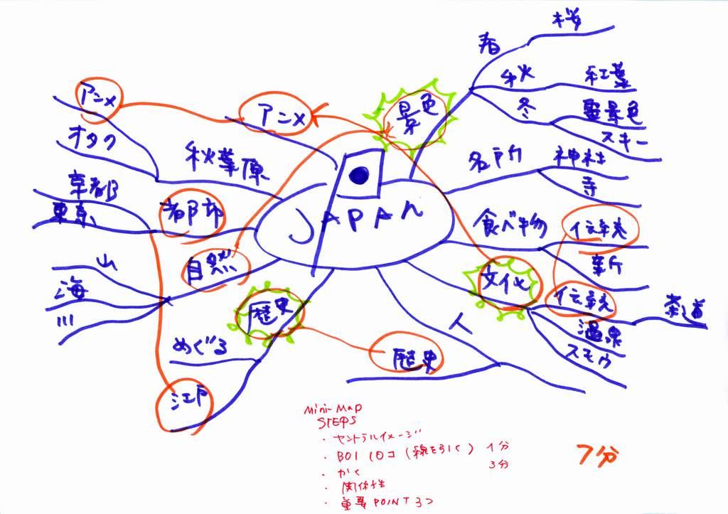 「日本の魅力」を伝えるためのイベント案作成のマインドマップ(ステップ1)