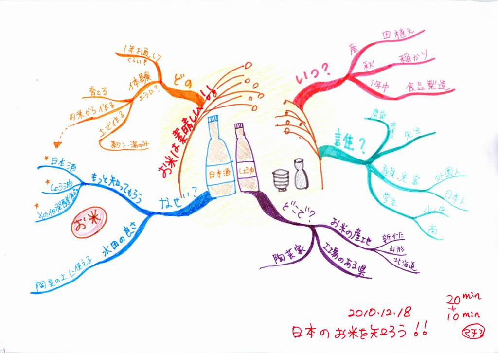 「日本の魅力」を伝えるためのイベント案作成のマインドマップ(ステップ3)