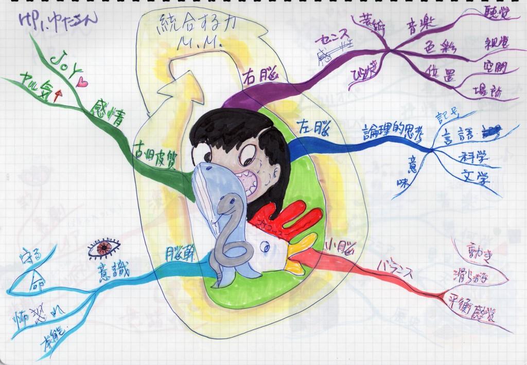 人間の脳が持つ力のマインドマップ