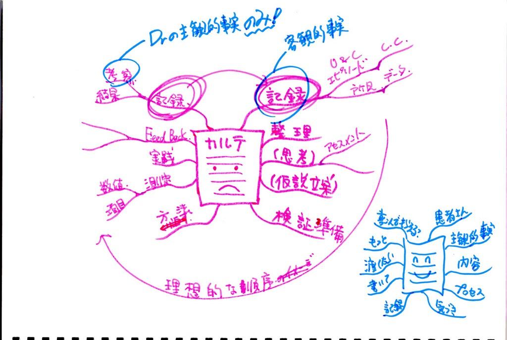 カルテを書く意味を考えるためのマインドマップ