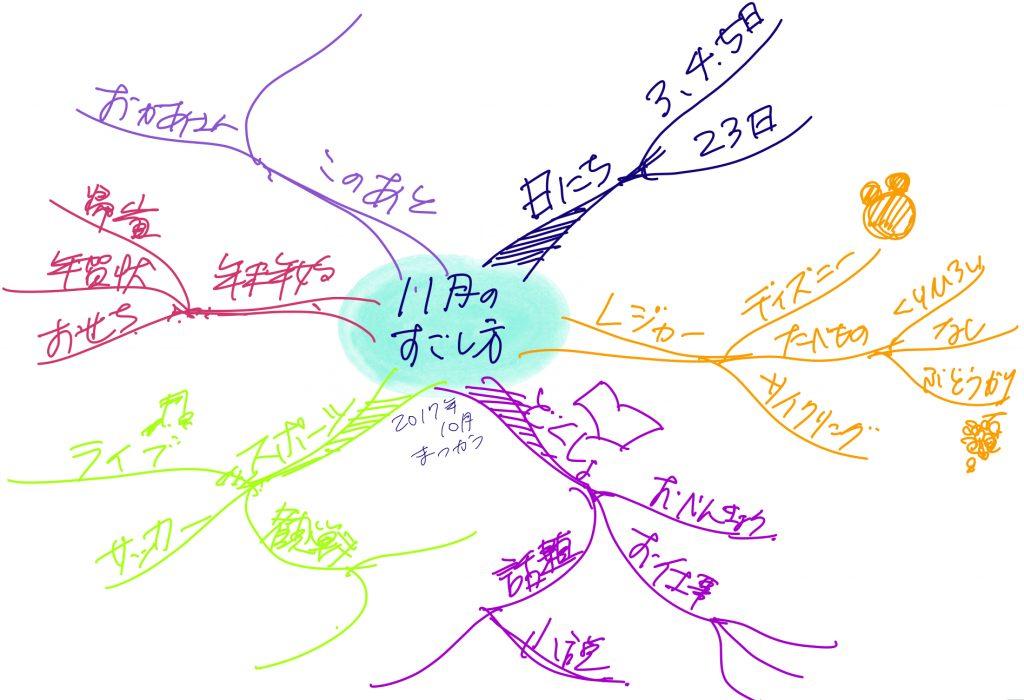 【動画あり】家族で楽しめる! コミュニケーションツールとしてのマインドマップ®