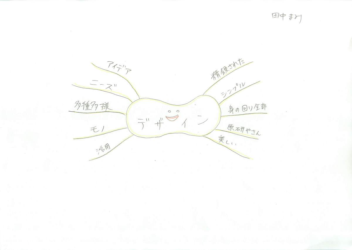 「デザイン」をキーワードにしたミニマインドマップ
