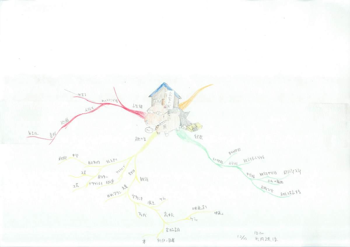 自己紹介のフルマインドマップ