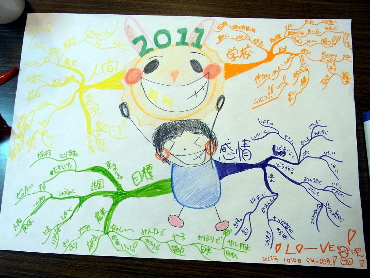 2011年の抱負マップ