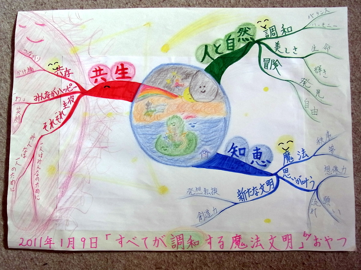 自分が世界の創造主になったつもりで描く作りたい世界マップ