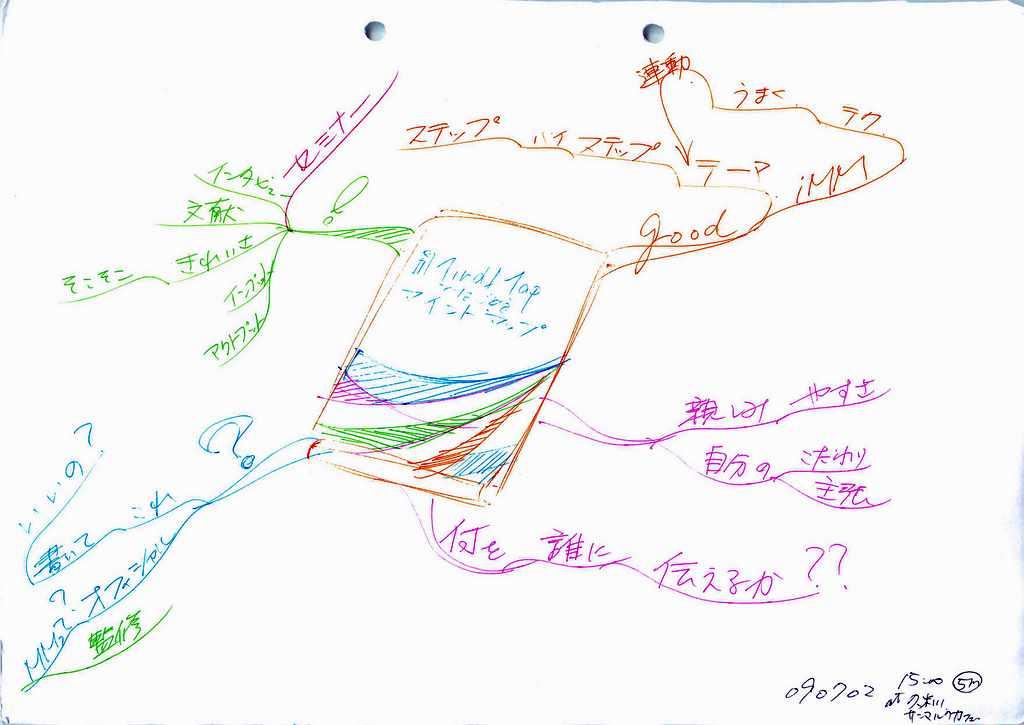 読書のマインドマップ