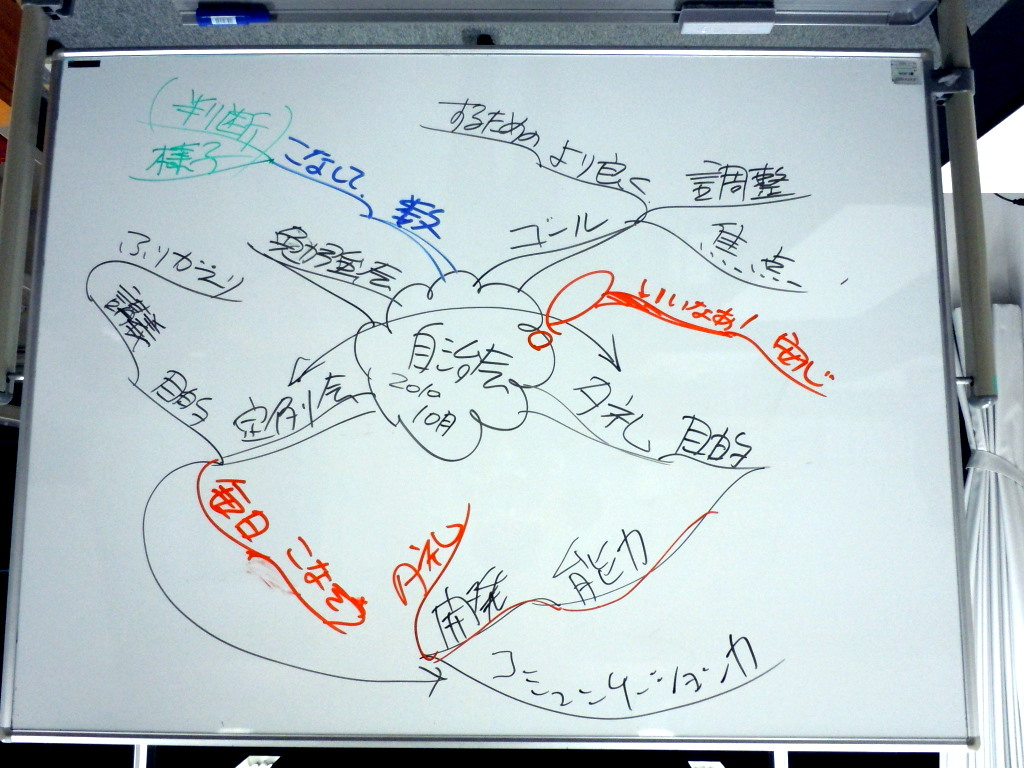 経営後継者研修でのマインドマップ