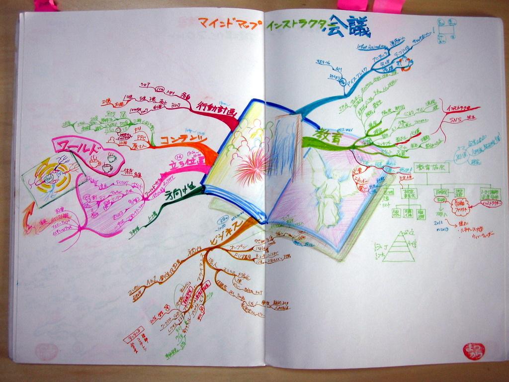 マインドマップで取る講義録