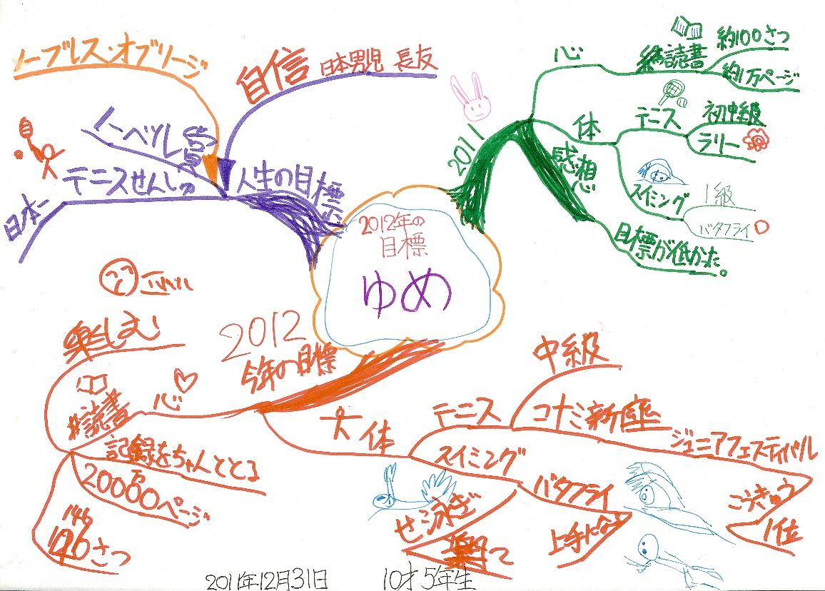 子ども(小五男子)の夢&2012年年間計画のマインドマップ