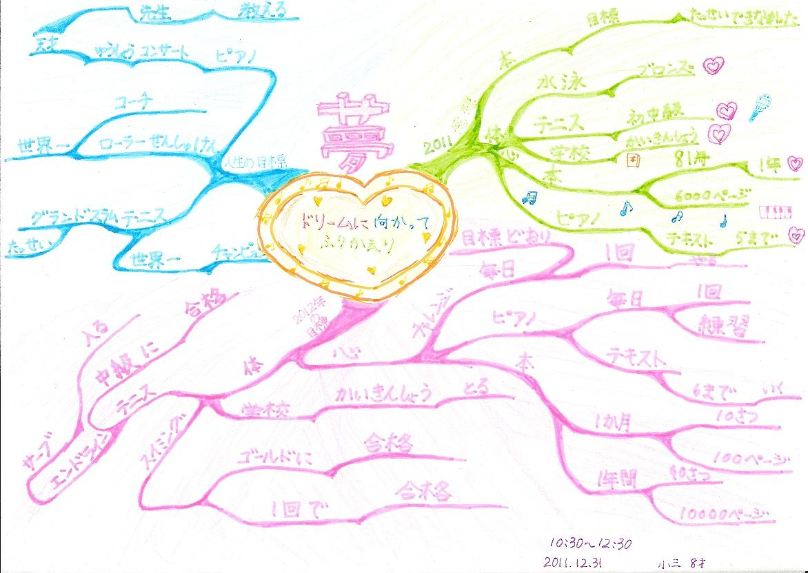 子ども(小三女子)の夢&2012年年間計画のマインドマップ