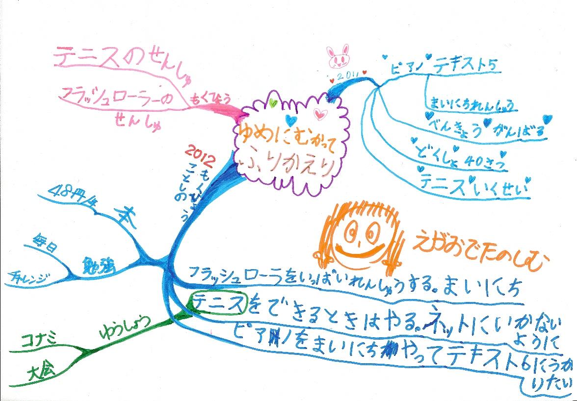 子ども(小一女子)の夢&2012年年間計画のマインドマップ