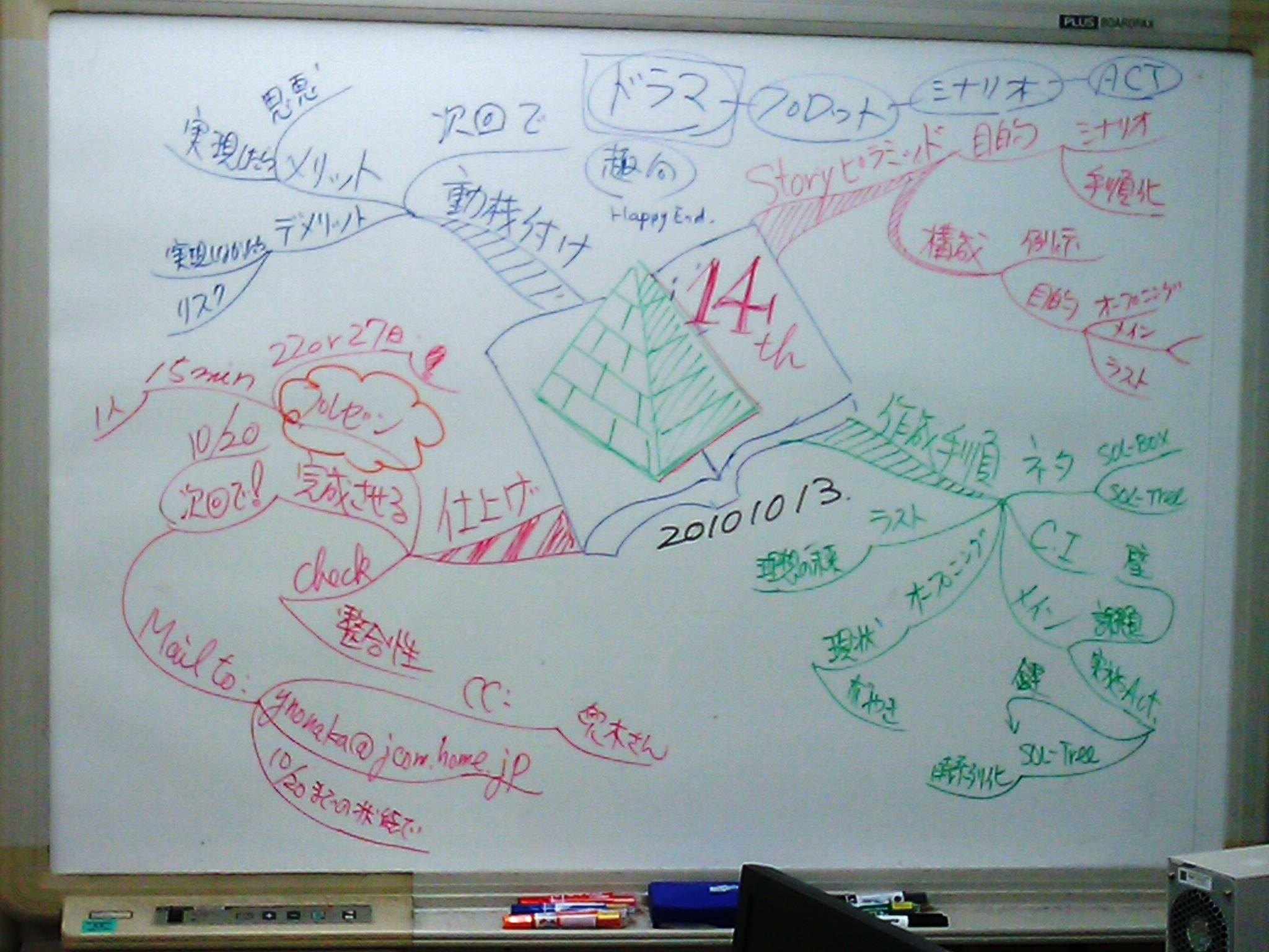 ストーリー・ピラミッド説明ホワイトボード1