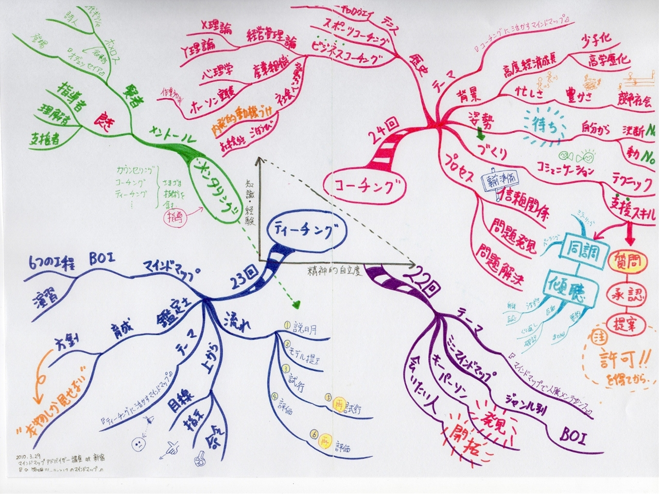 マインドマップアドバイザー講座 at 新宿 『8.管理ツールとしてのマインドマップ』