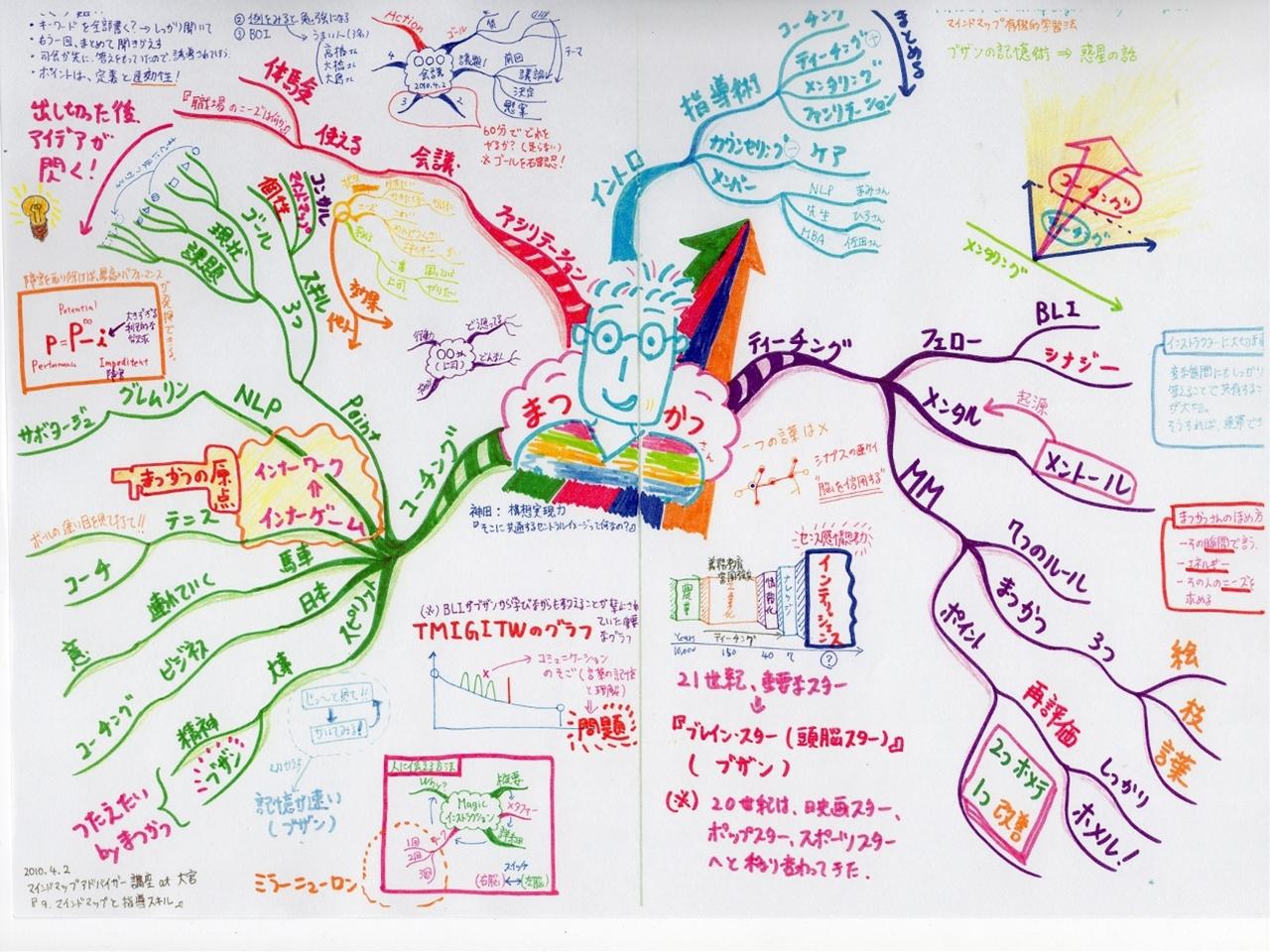マインドマップアドバイザー講座 at 大宮 『9.マインドマップと指導スキル』