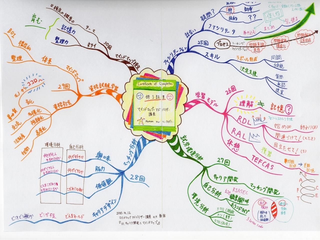 マインドマップアドバイザー講座 at 新宿 『10.キャリア開発とマインドマップ』