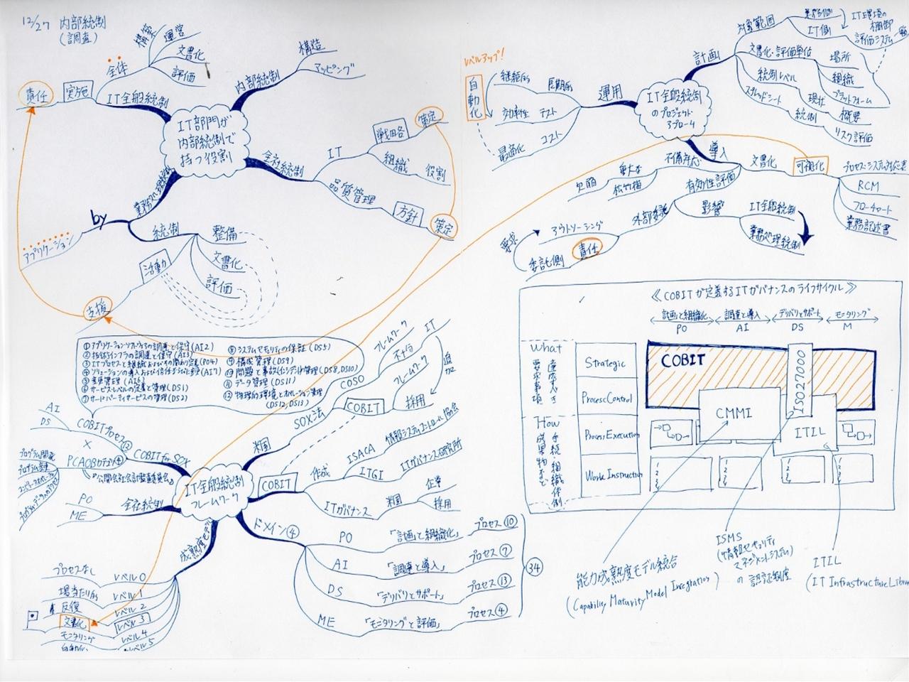 IT全般統制の調査のマインドマップ