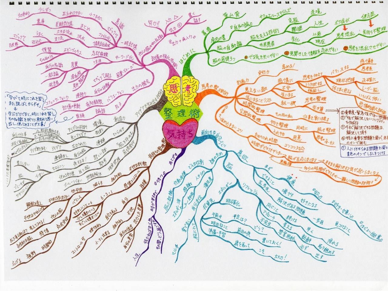 読書マインドマップ『思考の整理術』