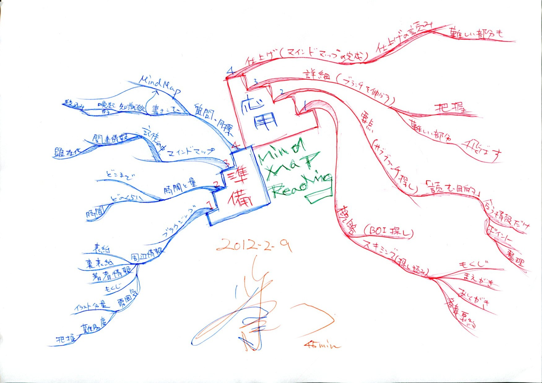 MindMap Reading Method