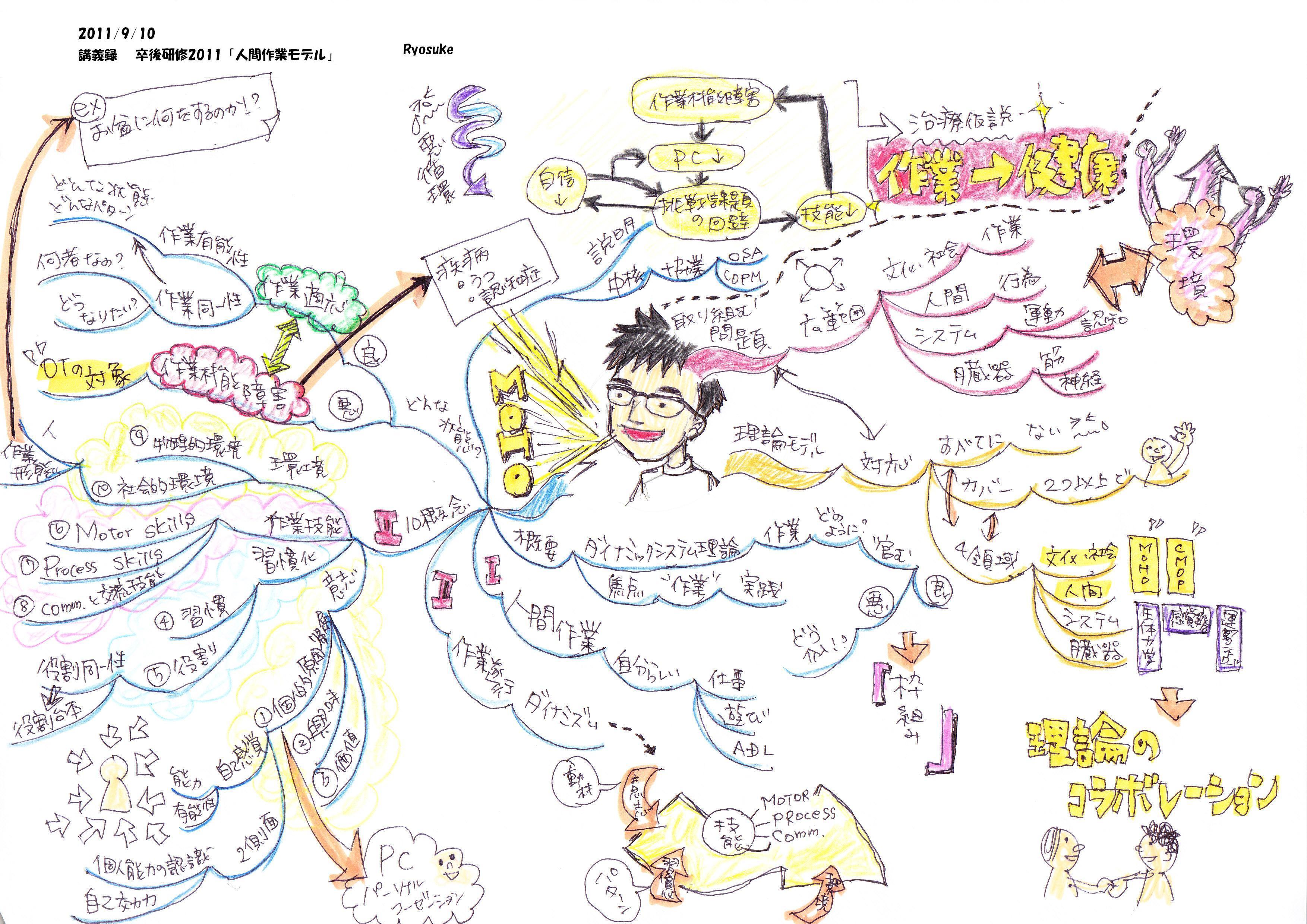 講義録「人間作業モデル」