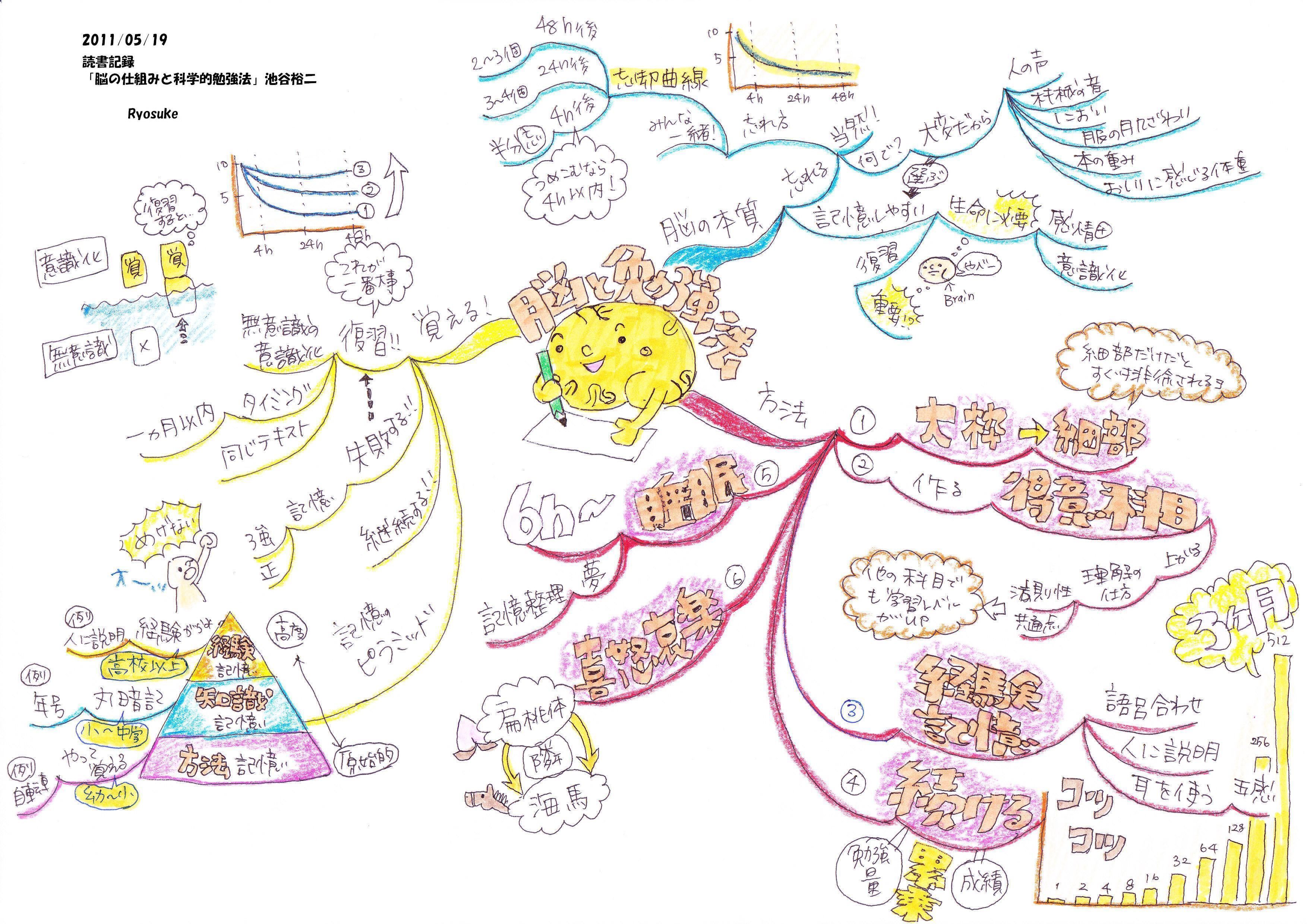 読書記録「脳の仕組みと科学的勉強法」
