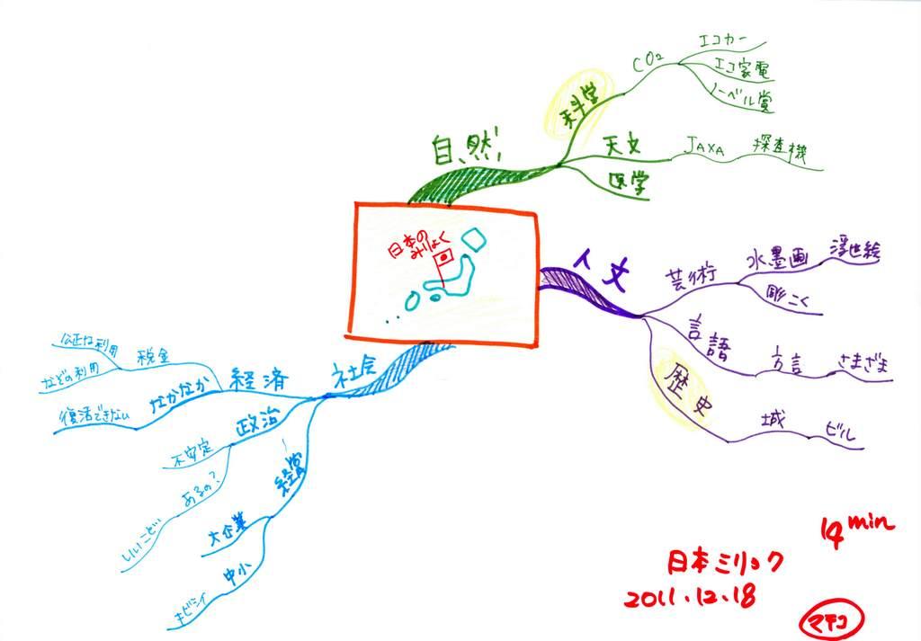 「日本の魅力」を伝えるためのイベント案作成のマインドマップ(ステップ2)