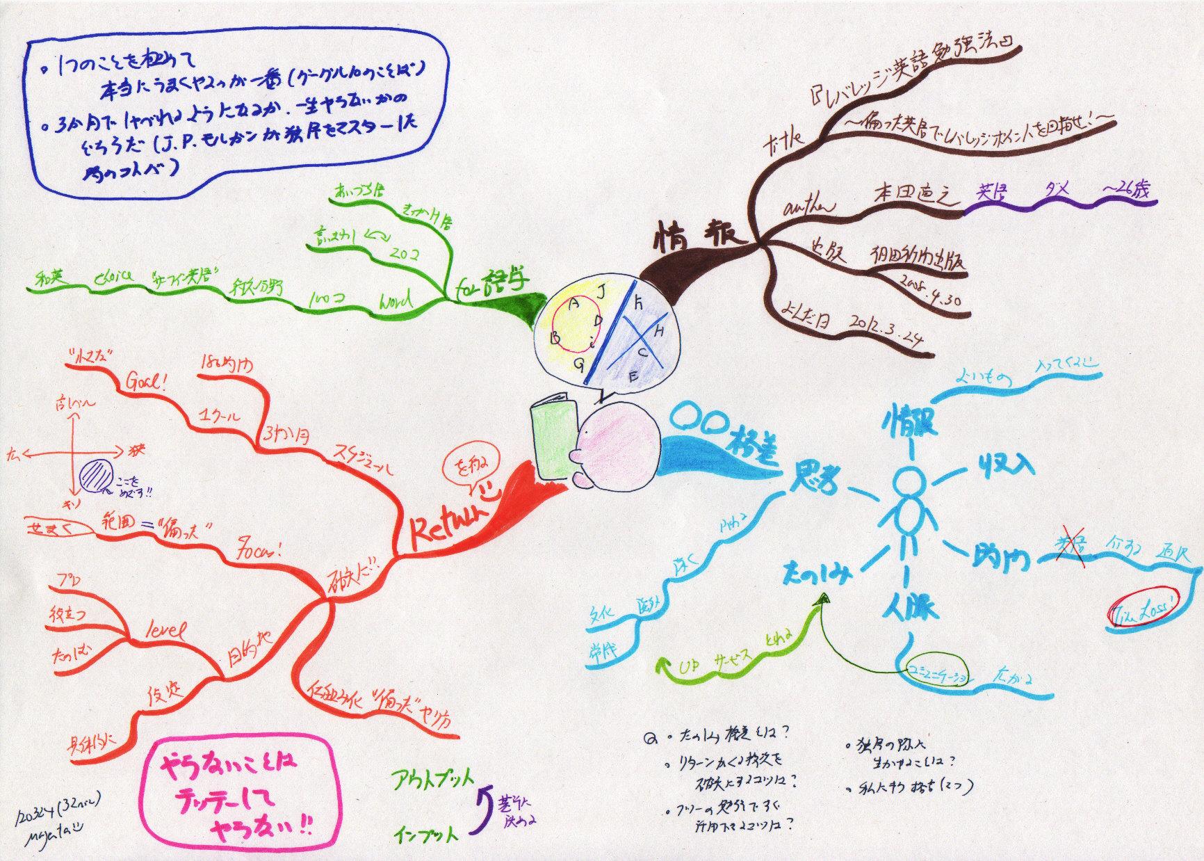 読書マップ『レバレッジ英語勉強法』